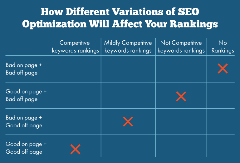 difference between on page and off page seo