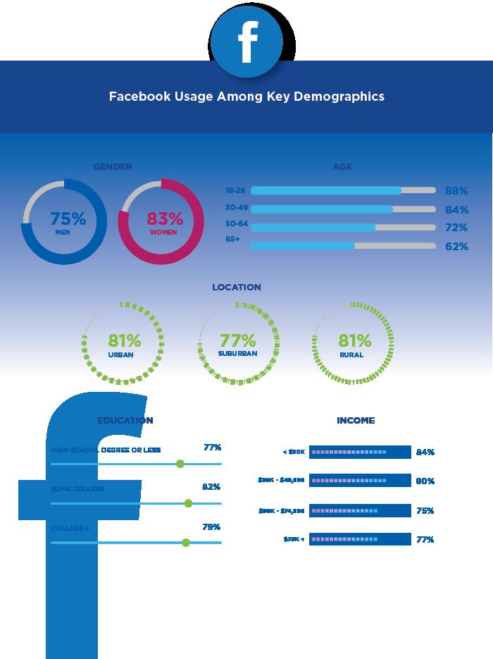 social media demographics facebook