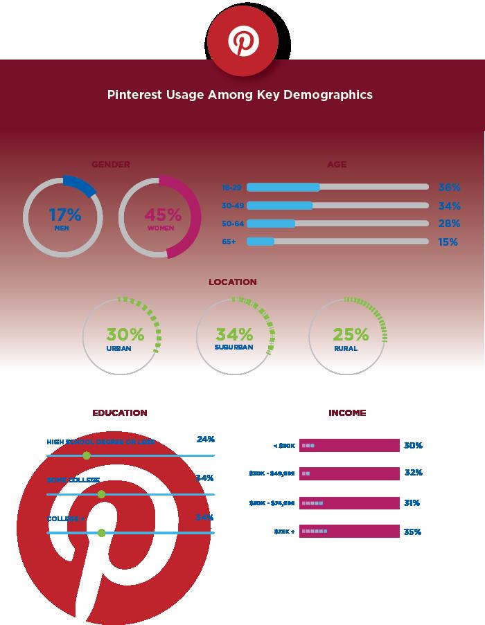 social media demographics pinterest